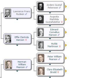 genealogysite